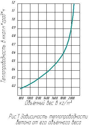 Отношение теплопроводности к весу.