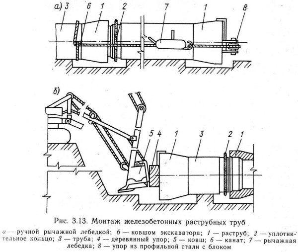 Пара вариантов стыковки труб с кольцевыми резиновыми уплотнителями.