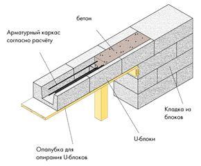 Перемычки можно изготовить из того же материала, который использовался при создании армирующего пояса