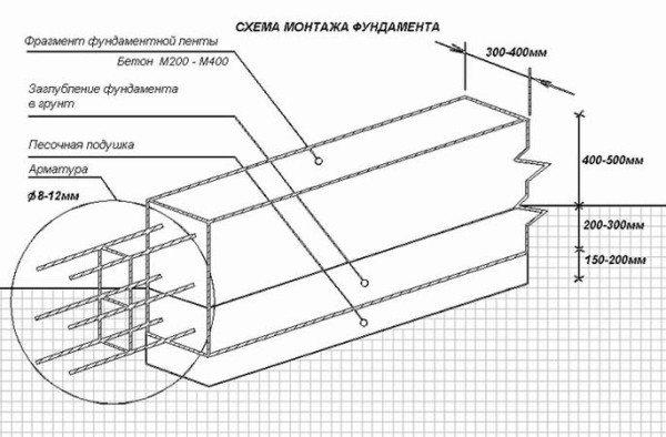 По этой схеме устраивается фундамент под объект из керамзитобетонных блоков.
