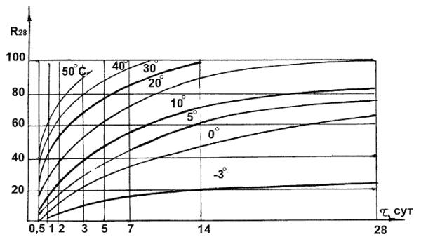 По горизонтали указано время (сутки), по вертикали прочность (проценты)