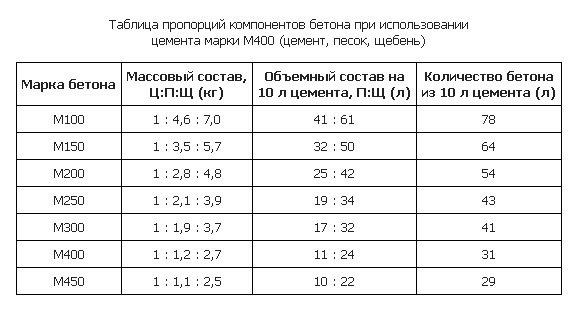 Подробная таблица пропорций.