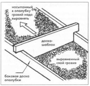 Подушка из щебня или гравия