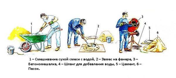 Показан процесс приготовления бетонного состава.