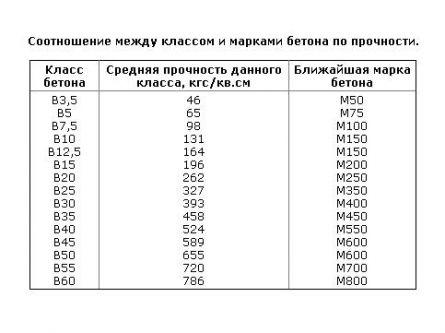 Полезная таблица для тех, кто хочет заняться строительством и вычислить необходимый показатель прочности для разного вида строений