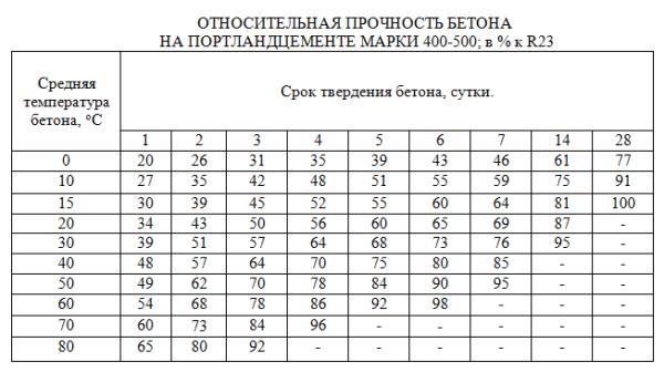 Полезная таблица, как для начинающих, так и для опытных строителей