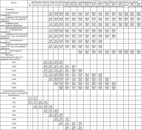 Полная таблица значений для разных видов бетона.