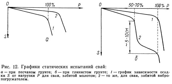 Представлены графики статических испытаний.