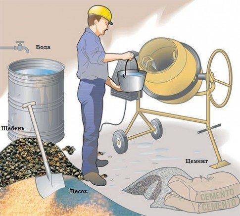При полевом методе значение имеют объемные доли компонентов в смеси.