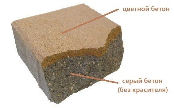 Пример вибропрессованной плитки с цветной поверхностью.