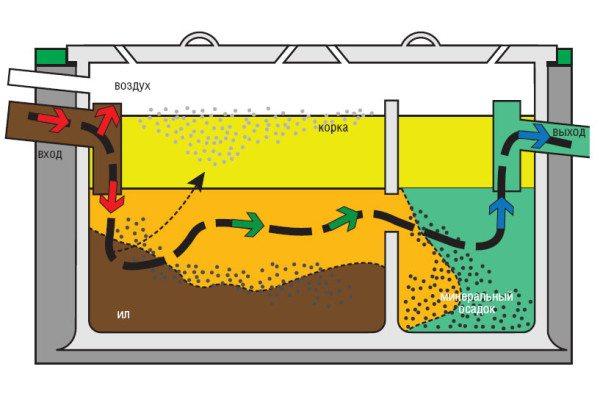 Принципиальная схема и устройство двухкамерного септика.