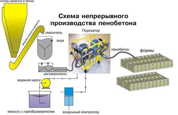 Производство пенобетона: схематическое изображение