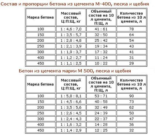 Пропорции бетонной смеси