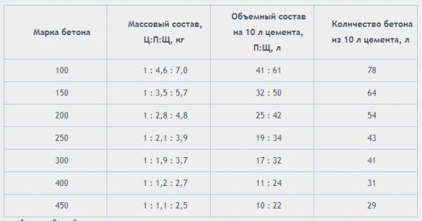 Пропорции для приготовления вышеприведенных марок.