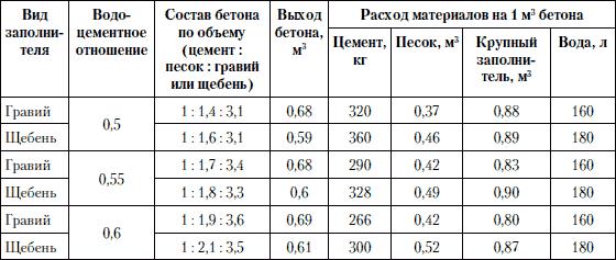 Пропорции для разных составов