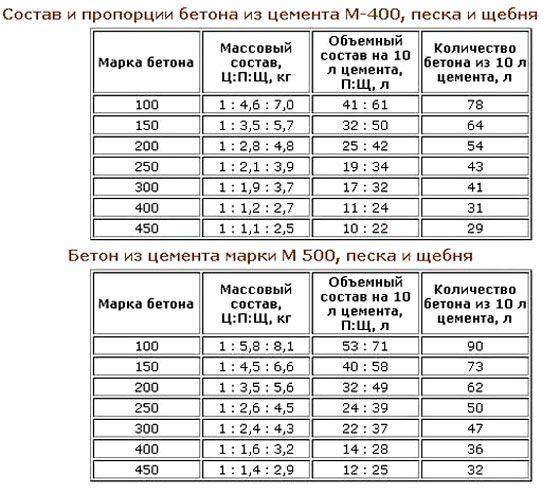 Пропорции растворов разных марок.