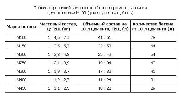Пропорции закладки на цемент М400.