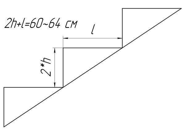 Расчет ступеней осуществляем с помощью формулы.