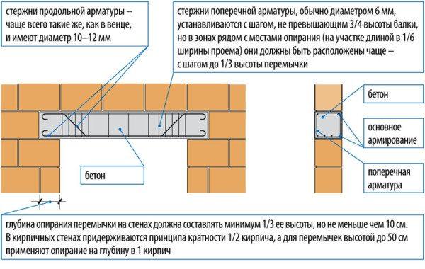 Расчет железобетонных перемычек для оконных и дверных блоков
