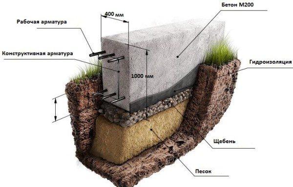 Расположение нижней гидроизоляции и других элементов основания.