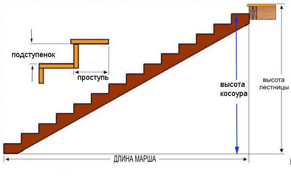 Рассчитываем количество ступеней и длину косоура