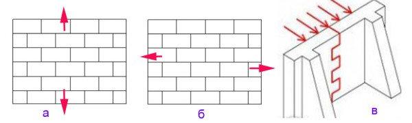 Растяжение кладки а) неперевязанное сечение; б) перевязанное сечение; в) изгиб перевязанного сечения