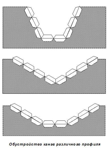 Различные варианты обустройства канав с использованием матов