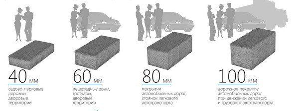 Размеры блоков для различных покрытий.