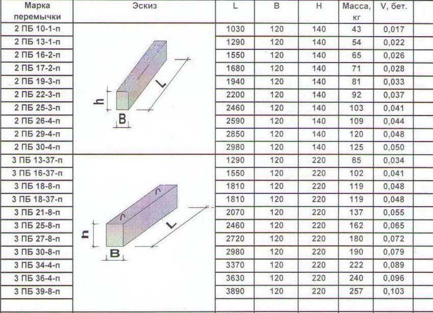 Перемычки железобетонные в огнестойкость железобетонной колонны