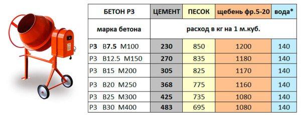 Рецепт бетона для собственноручного изготовления