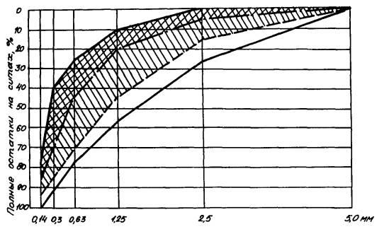 Результат просеивания, представленный в виде графика.
