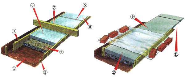Сам принцип бетонирования может меняться, комбинируя различную глубину отливки, материал для изготовления подушки и даже саму форму изделия