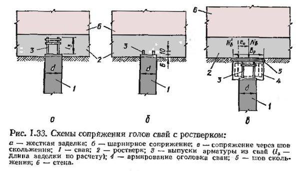 Самые распространенные схемы сопряжения готов свай с ростверком из бетона с учетом конструкции по проекту
