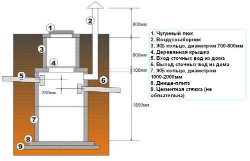 Сема герметичного (первого) колодца