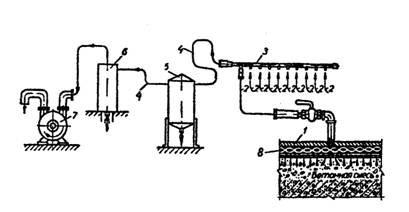 Схема агрегата: 1) вакуумный щит; 2) соединительные рукава для всасывания; 3) коллектор; 4) магистраль; 5) передвижной водонакопитель; 6) стационарный водонакопитель; 7) вакуумный насос; 8) вакуумная полость