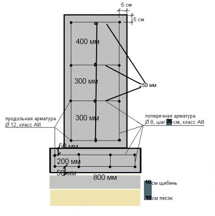 Схема армирования подушки и ленточного фундамента.