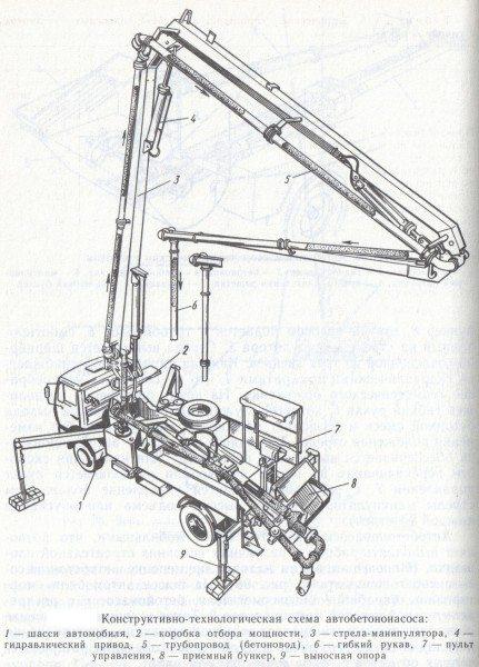 Схема автобетононасоса.
