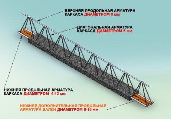 Схема бетонной балки