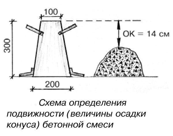 Схема для определения подвижности бетона.