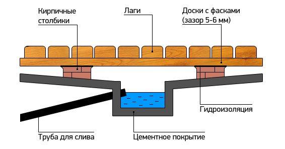 Схема дощатого пола в бане с бетонным поддоном