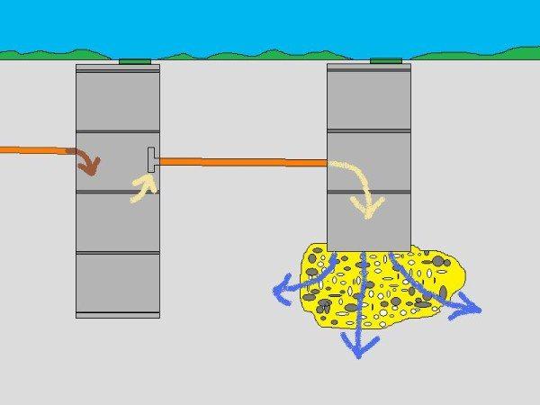 Схема движения воды в септике.