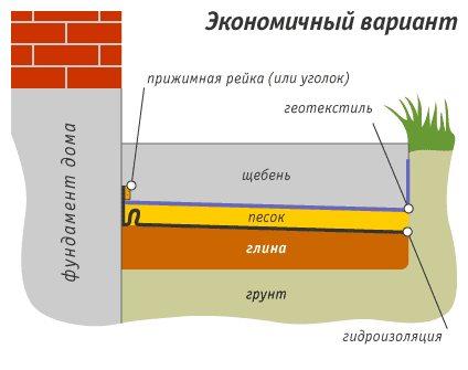 Схема экономичной защиты фундамента