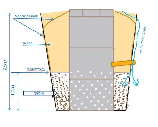 Схема фильтрационного колодца