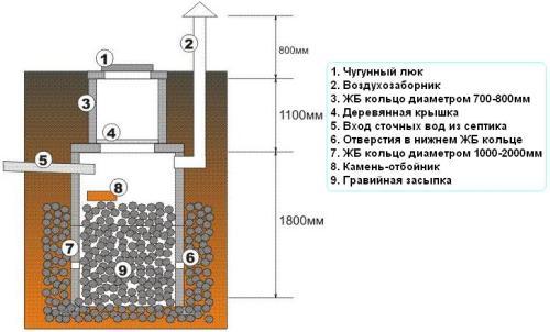 Схема фильтрующего (второго) колодца