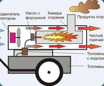 Схема газовой пушки для обогрева.