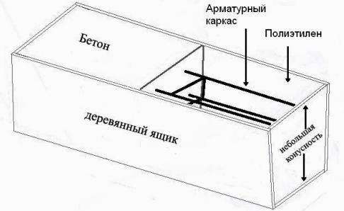 Схема горизонтальной опалубки.