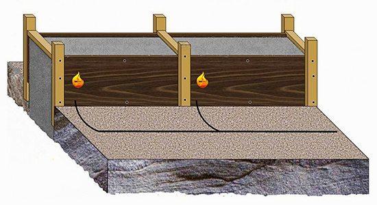 Схема греющей опалубки с термоактивными щитами