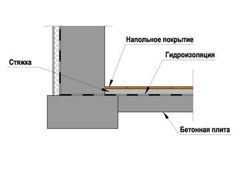 Схема изготовления пола в погребе