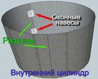 Схема изготовления внутренней стенки