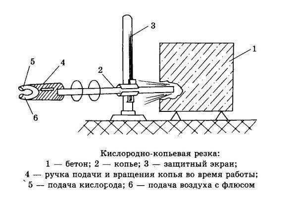 Схема кислородно-копьевой резки